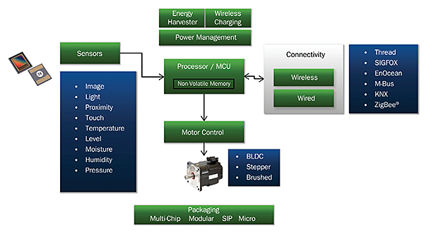typical-building-blocks-of-the-IIoT